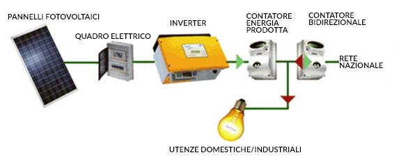 Inverter: Cuore e Cervello di un Impianto Fotovoltaico